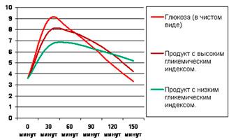 График показателей гликемического индекса